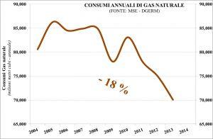 Figura 4 -gas naturale