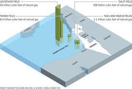 gas gaza