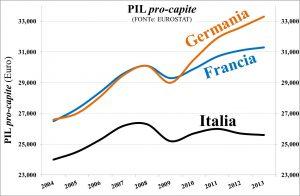 Figura 2 -PIL EUROPA