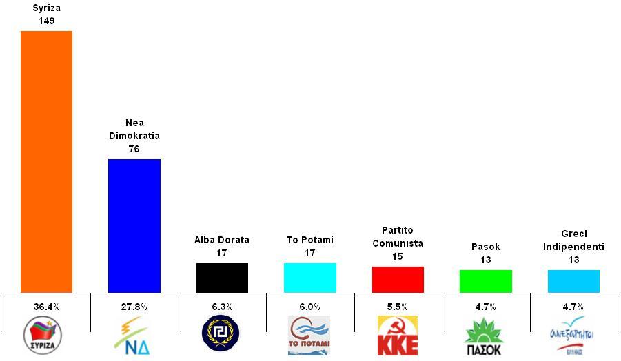elezioni Grecia grafico
