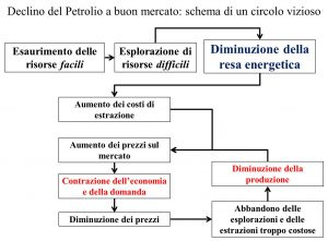 petrolio-schema