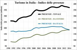 trend-turismo_Italia
