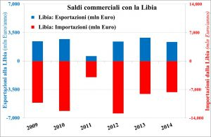 Libia-commerciale
