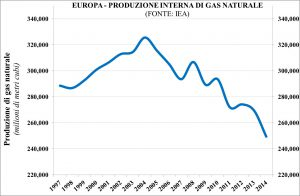 figure_3-eu-gas-production
