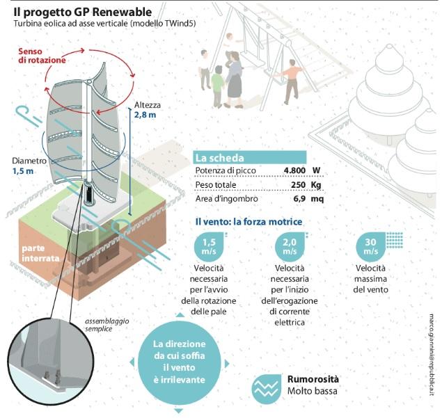 Energia dal vento turbina miracolosa o ennesima bufala for Piano di abbozzo domestico