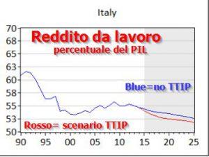 TTIP-scenario
