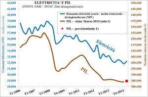 elettr+Pil-1trim2015