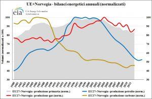 UE+Norvegia_energia