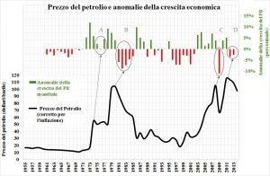 mondo_prezzo-petrolio_crescita