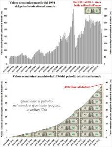petrolio-valore