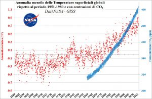 Anomalia_mensile_Temp+CO2