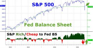 S&p500+Fed_patrim