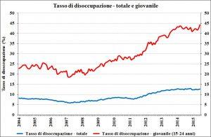 tasso-disoccupazione