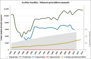 Arabia_Saudita_oil_demog