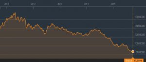 Materie prime Bloomberg commodity index 5 anni