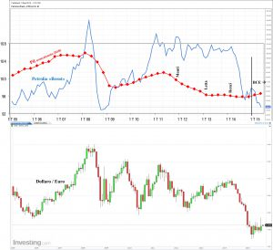 Pil+Brent+Bce+EURUSD
