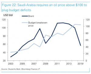SaudiDeficit