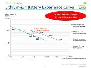 batteries-price