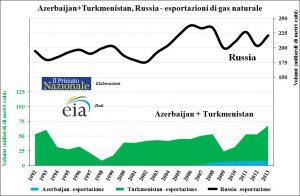 Azer+Turkm_Russia -gas naturale -esportazioni