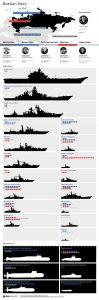 La marina Russa