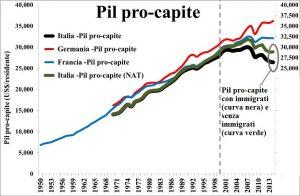 pil_pro_capite1