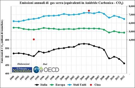 CO2-emissioni - Copia