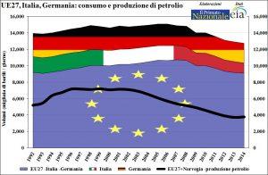 Petrolio-consumo+produzione-eu27
