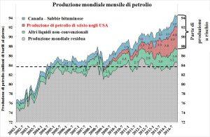 mondo-produzione_petrolio
