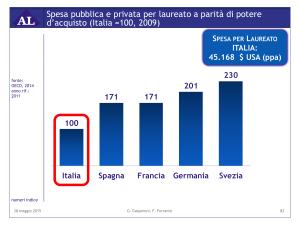 Spesa_laureato