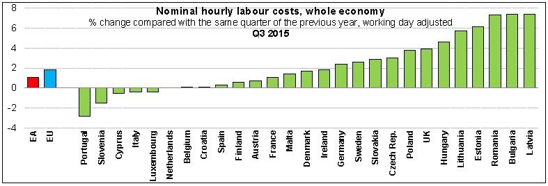 eu-wages