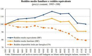 Tendenze del reddito medio familiare e del reddito equivalente (individuale)