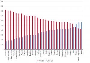 Intra_EU_exports_compared_with_Extra_EU_exports_2013