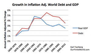 growth-in-inflation-adjusted-debt-and-gdp