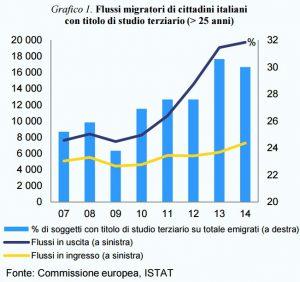 emigrazione_terziaria
