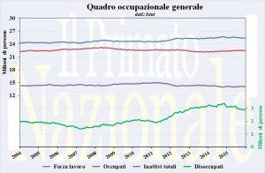 quadro_occupazione