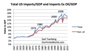 total-us-import