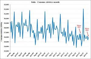 Italia -consumo_elettrico_mensile
