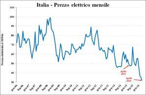 Italia -PUN_mensile