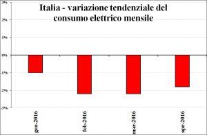 Italia -variazione-consumo_elettrico_mensile