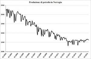 Norvegia-oil