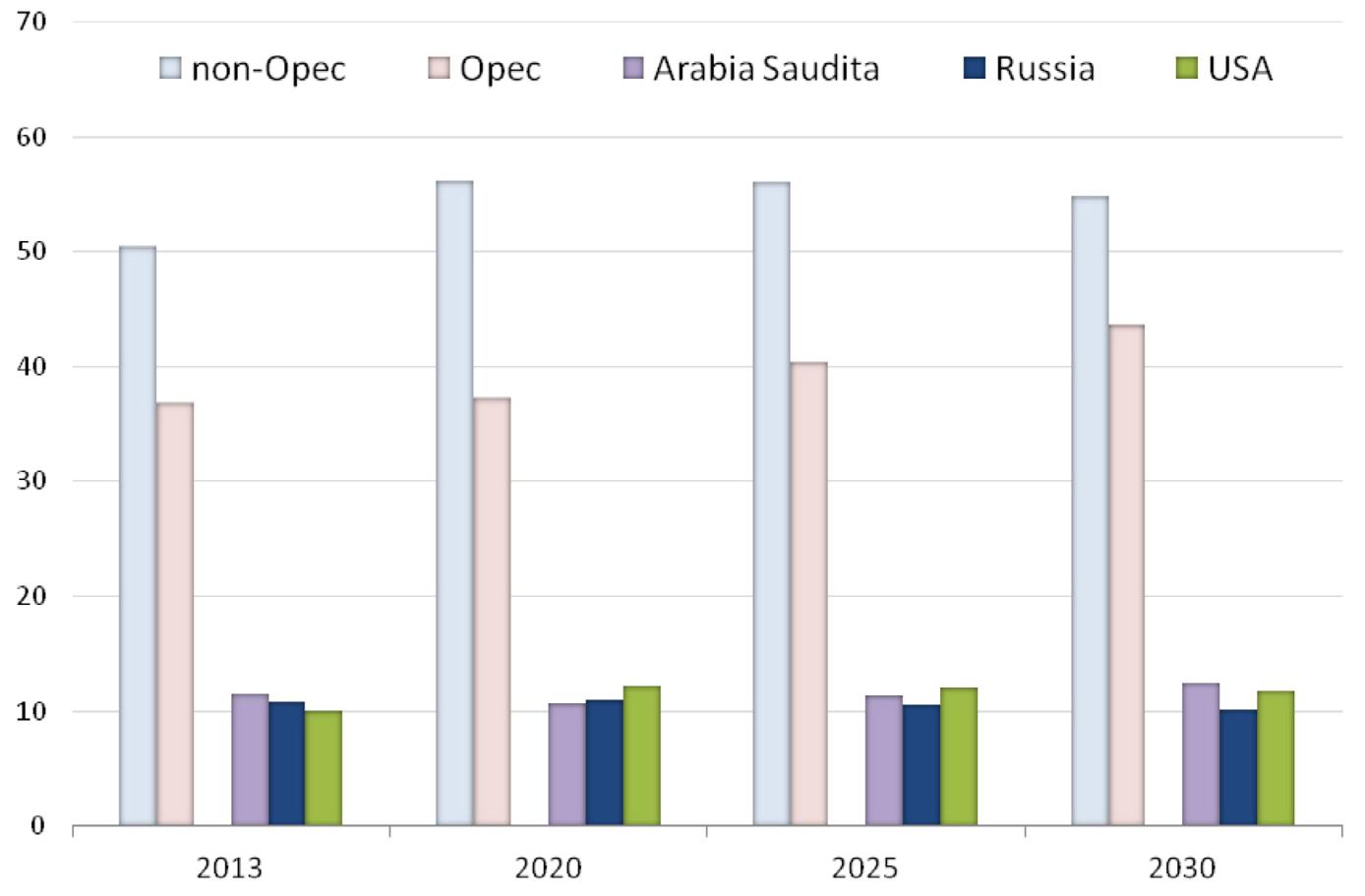 paesi-petrolio-1