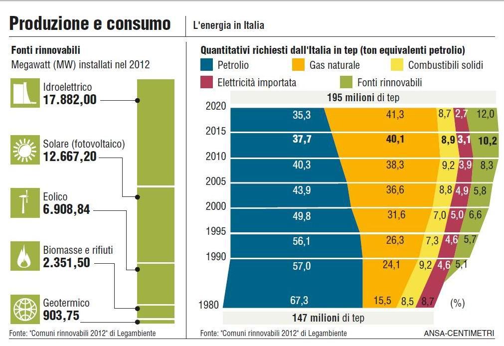 Tav 6. L'energia in Italia, produzione e consumo