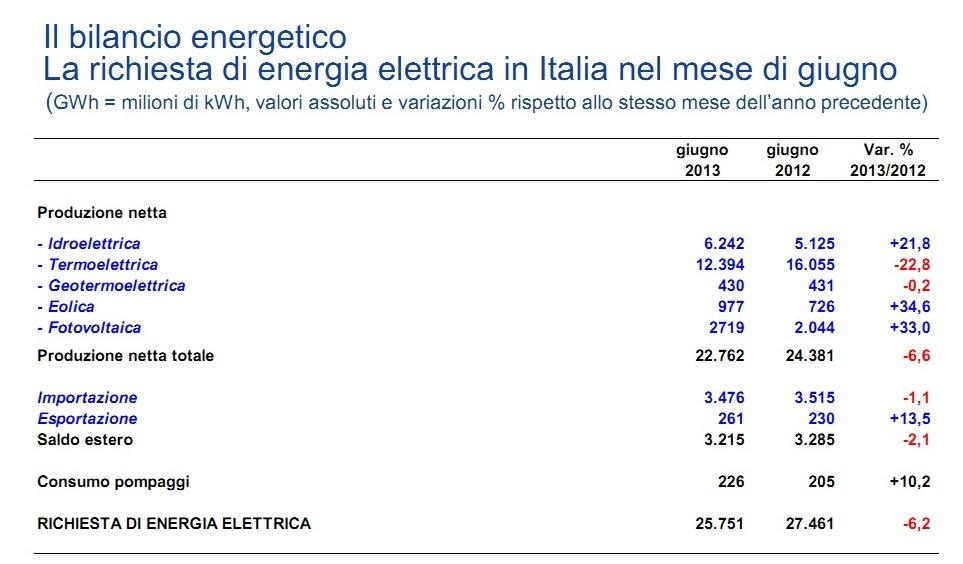 Tav. 7 – Il bilancio energetico in Italia (giugno 2012-giugno 2013)