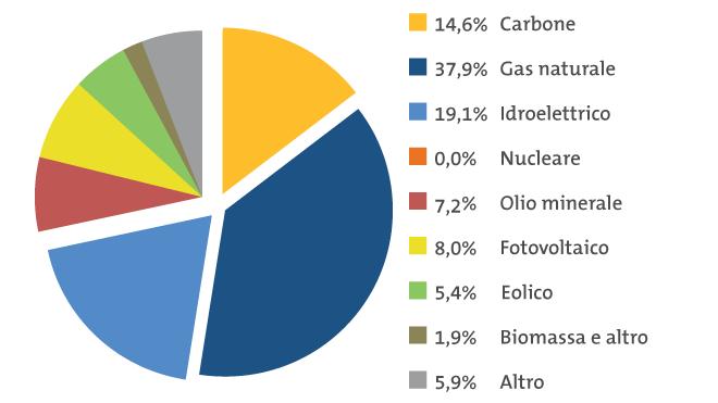 Mix elettrico in Italia, 2013 Produzione totale 2013: 276 TWh