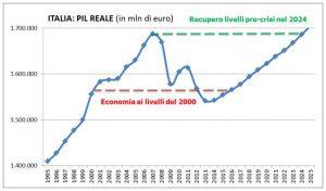 recupero livelli pre-crisi Cgia