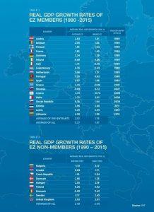 euro Fmi crescita