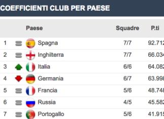 ranking Uefa serie A italia champions league