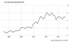 disoccupazione lungo termine