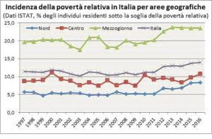 povertà relativa crisi