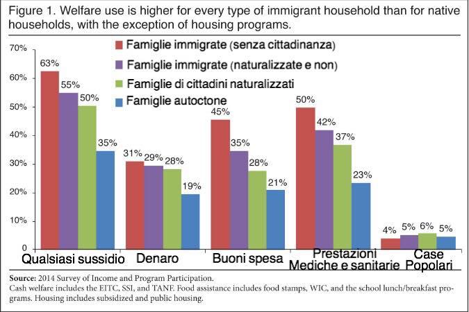 stati uniti sussidi immigrati